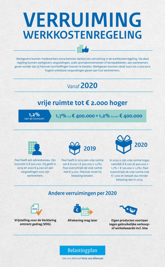 TvdW Waalwijk Blog