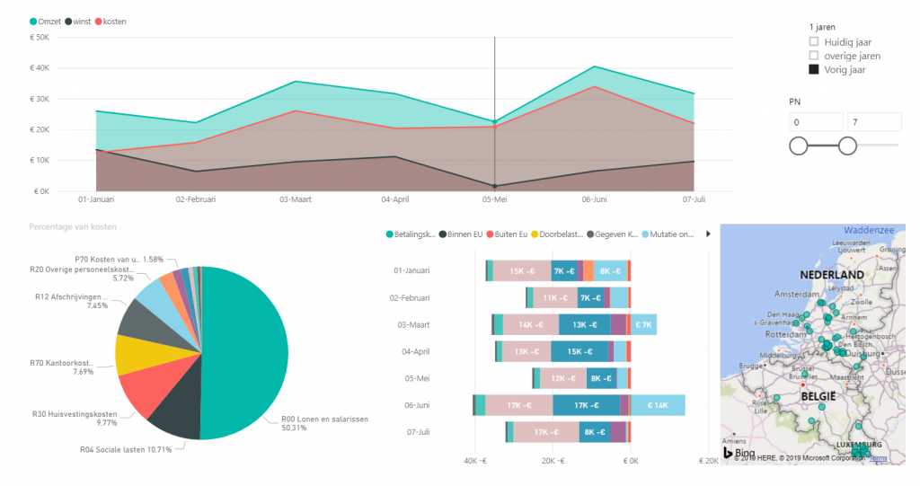 Dashboard Power BI TvdW
